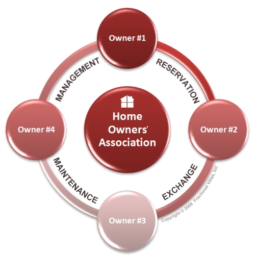 The Fractional Villas Ownership Wheel assures an equal right of usage for each owner. Fractional Home Owners Association includes Property Management, Reservation System, Complete Maintenance, Exchange Network and more. 
